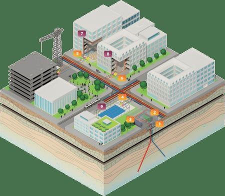 Geothermie - L'usage direct de la chaleur